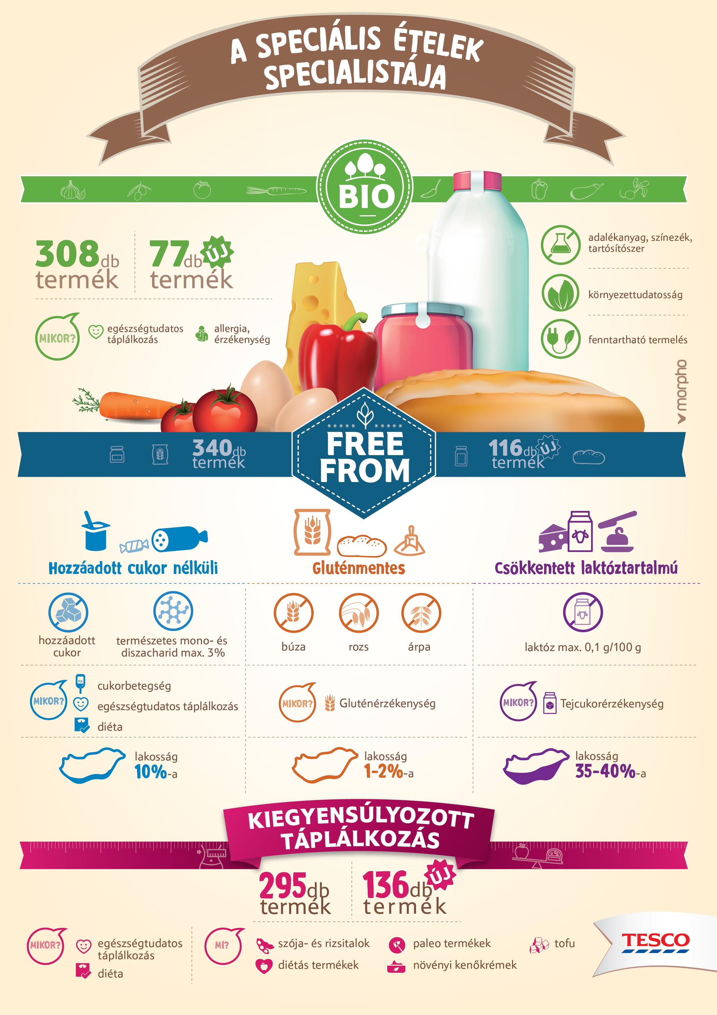 Laktóz és gluténmentes diétás étrend