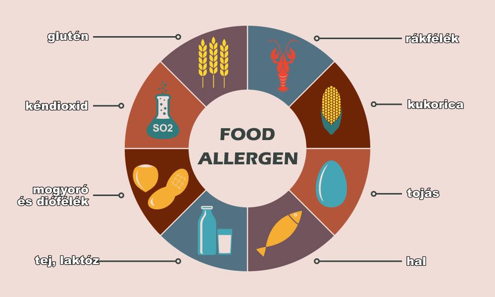 táplálékallergia, ételintolerancia