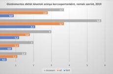Érdekes adatok a gluténérzékenységről - 2021.05 KSH